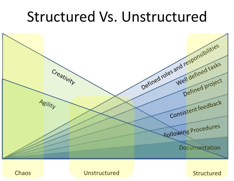 Structured Vs Unstructured.png