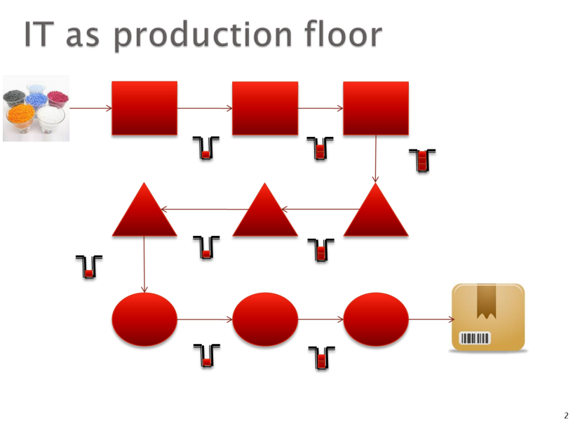IT as Prod Floor