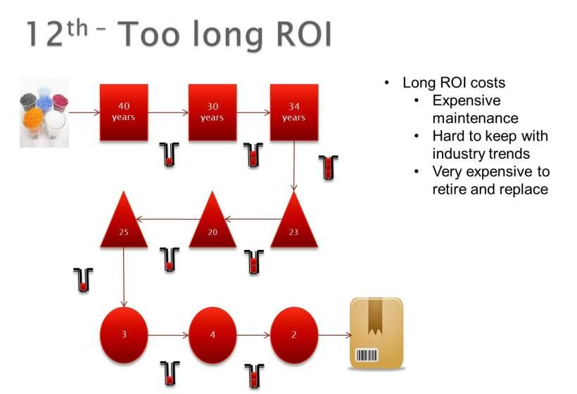 Too long ROI